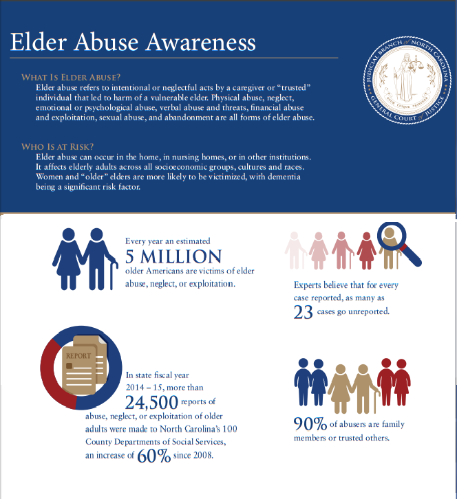 elder abuse and neglect Recognizing elder abuse and  but with only 1 in 24 cases of elder abuse  housing, utilities, protective services, defense of guardianship, abuse, neglect,.